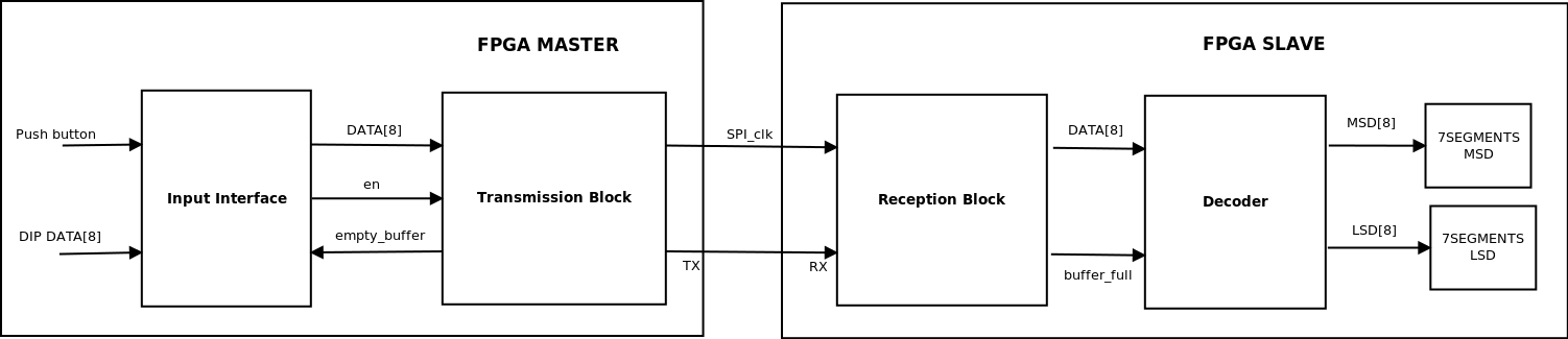 One-way communication - Block Diagram