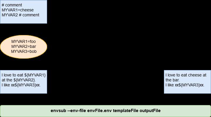 envsub - npm