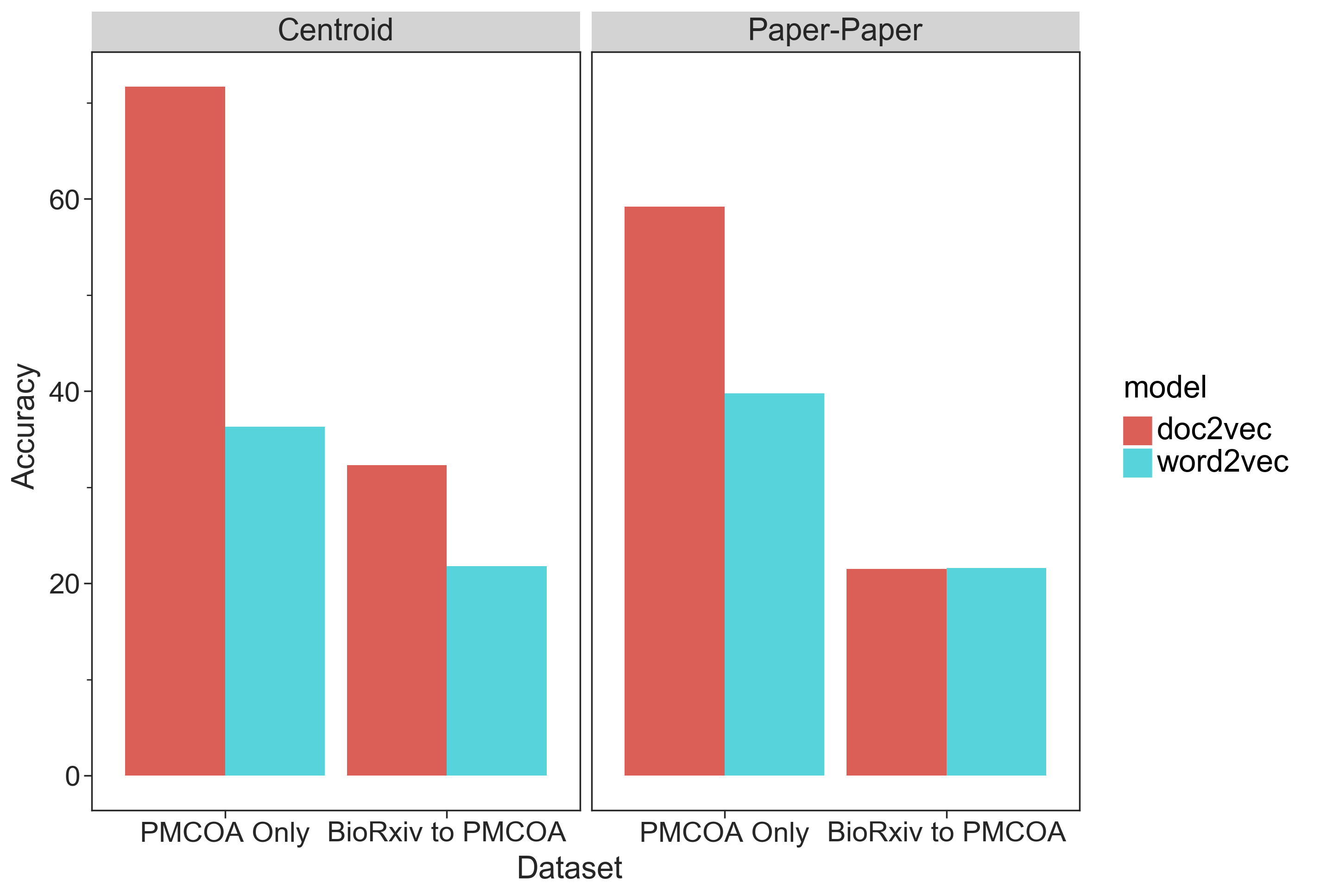 Doc2vec vs Word2vec Journal Recommendation