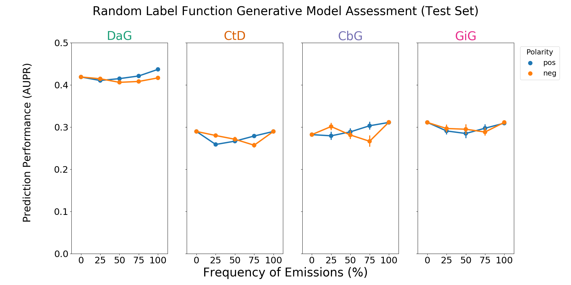Figure 6: A grid of AUROC (A) scores for each edge type. Each plot consists of adding a single label function on top of the baseline model. This label function emits a positive (shown in blue) or negative (shown in orange) label at specified frequencies, and performance at zero is equivalent to not having a randomly emitting label function. The error bars represent 95% confidence intervals for AUROC or AUPR (y-axis) at each emission frequency.