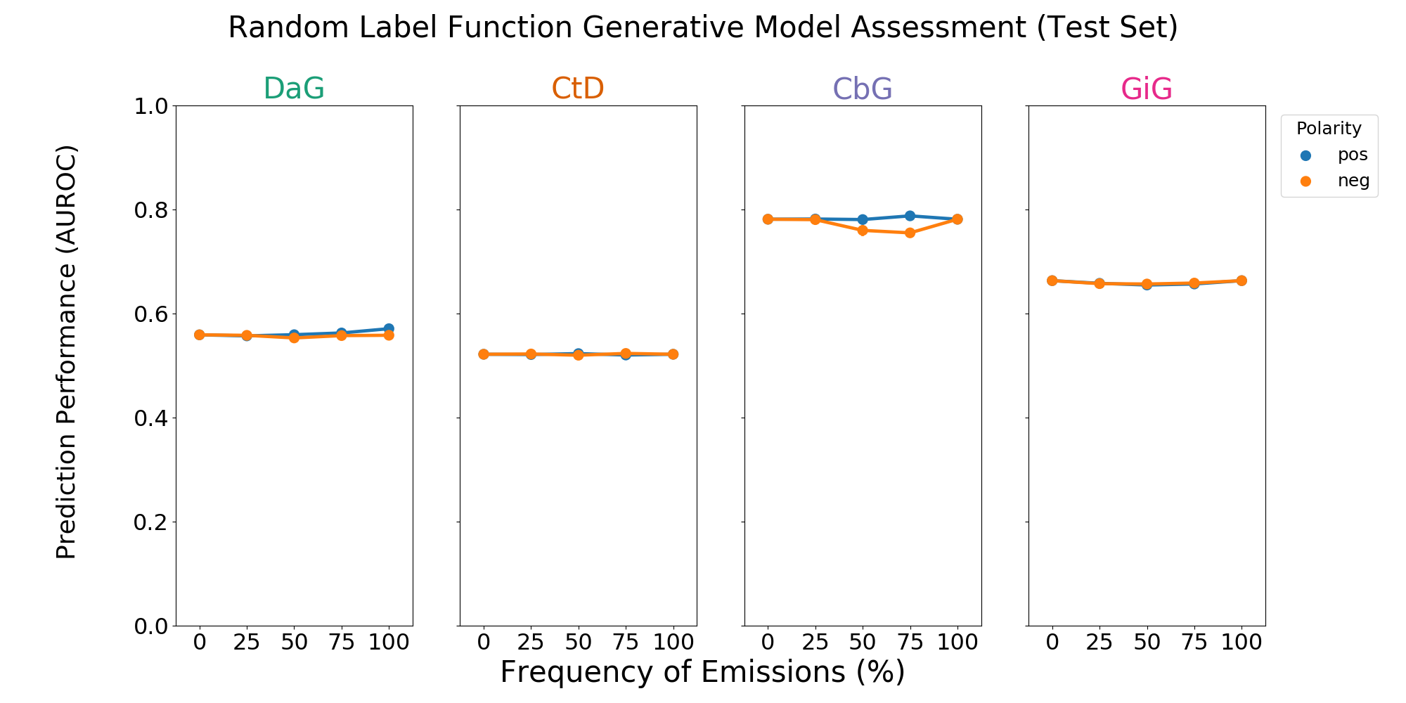 Figure 3: A grid of AUROC (A) scores for each edge type. Each plot consists of adding a single label function on top of the baseline model. This label function emits a positive (shown in blue) or negative (shown in orange) label at specified frequencies, and performance at zero is equivalent to not having a randomly emitting label function. The error bars represent 95% confidence intervals for AUROC or AUPR (y-axis) at each emission frequency.