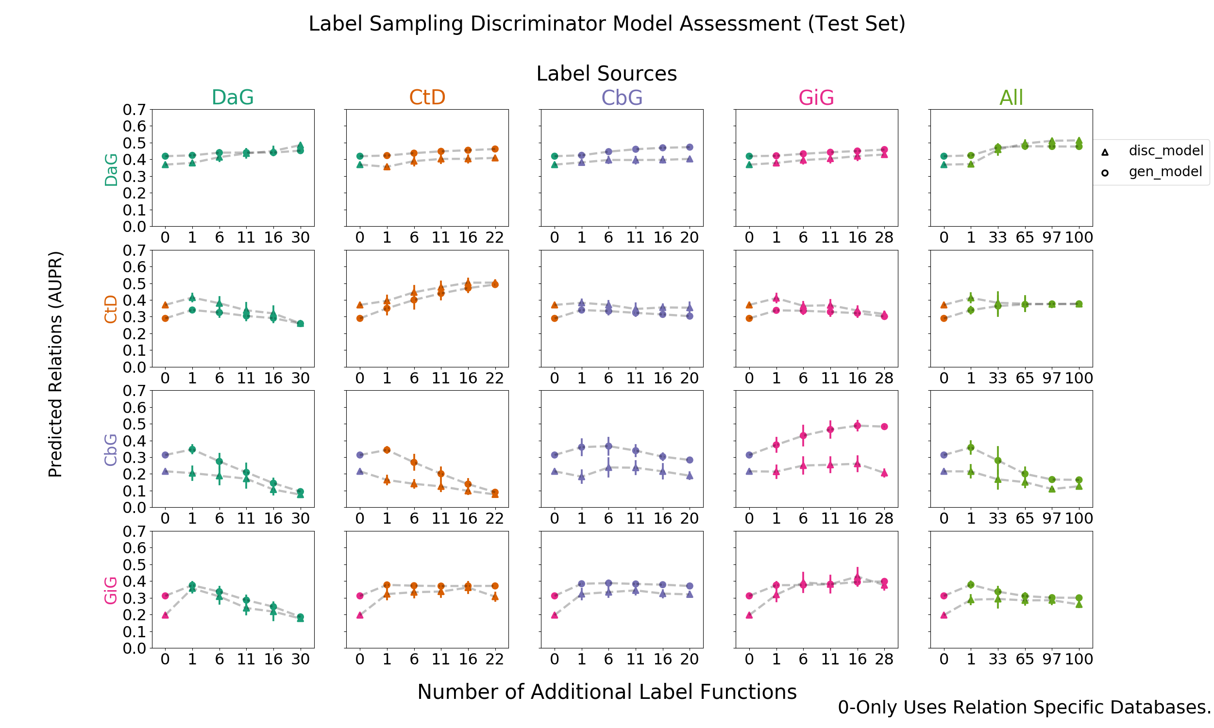 Figure 8: Grid of AUPR scores for each discriminative model trained using generated labels from the generative models. The rows depict the edge type each model is trying to predict and the columns are the edge type specific sources from which each label function was sampled. For example, the top-left most square depicts the discriminator model predicting DaG sentences, while randomly sampling label functions designed to predict the DaG relationship. The error bars over the points represents the standard deviation between sampled runs. The square towards the right depicts the discriminative model predicting DaG sentences, while randomly sampling label functions designed to predict the CtD relationship. This pattern continues filling out the rest of the grid. The right most column consists of pooling every relationship specific label function and proceeding as above.
