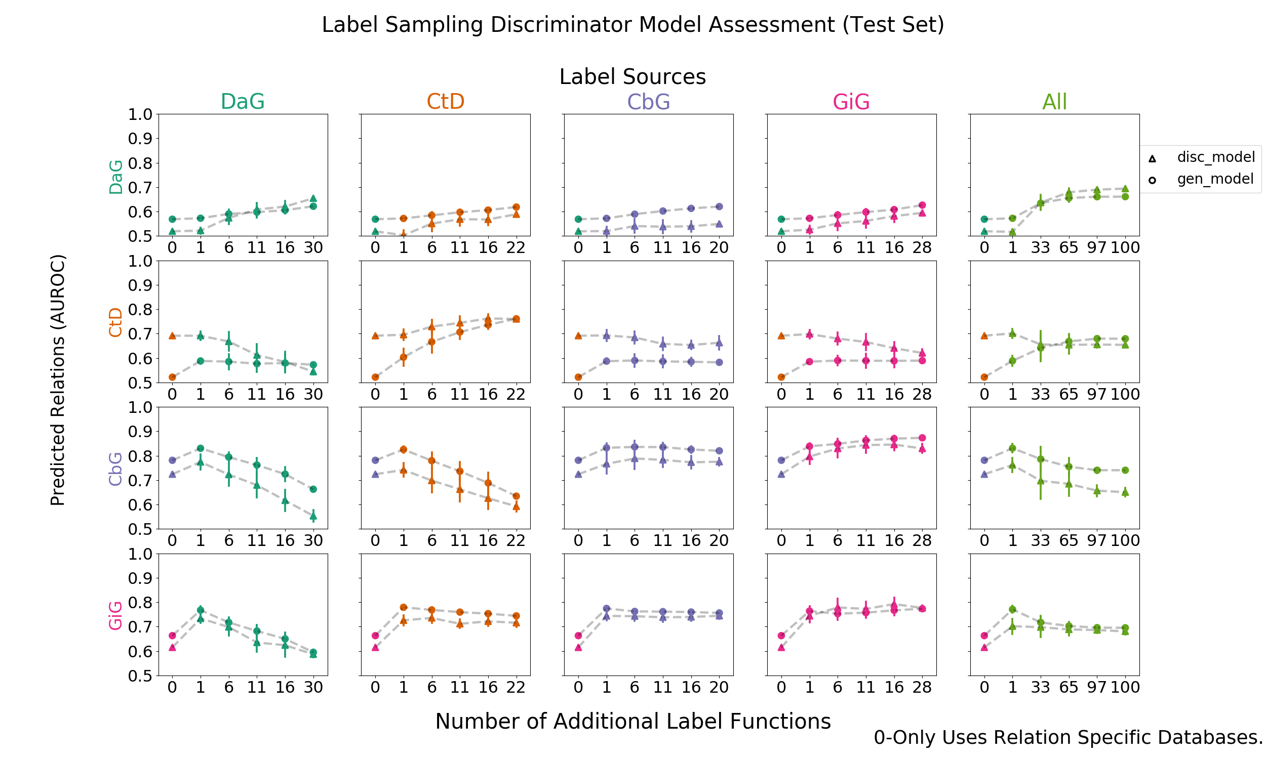 Figure 7: Grid of AUROC scores for each discriminative model trained using generated labels from the generative models. The rows depict the edge type each model is trying to predict and the columns are the edge type specific sources from which each label function was sampled. For example, the top-left most square depicts the discriminator model predicting DaG sentences, while randomly sampling label functions designed to predict the DaG relationship. The error bars over the points represents the standard deviation between sampled runs. The square towards the right depicts the discriminative model predicting DaG sentences, while randomly sampling label functions designed to predict the CtD relationship. This pattern continues filling out the rest of the grid. The right most column consists of pooling every relationship specific label function and proceeding as above.