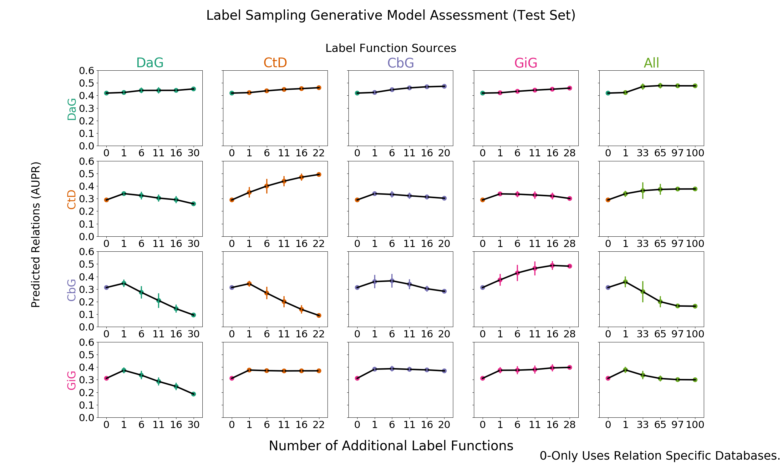 Figure 5: Grid of AUPR scores for each generative model trained on randomly sampled label functions. The rows depict the relationship each model is trying to predict and the columns are the edge type specific sources from which each label function is sampled. For example, the top-left most square depicts the generative model predicting DaG sentences, while randomly sampling label functions designed to predict the DaG relationship. The square towards the right depicts the generative model predicting DaG sentences, while randomly sampling label functions designed to predict the CtD relationship. This pattern continues filling out the rest of the grid. The right most column consists of pooling every relationship specific label function and proceeding as above.