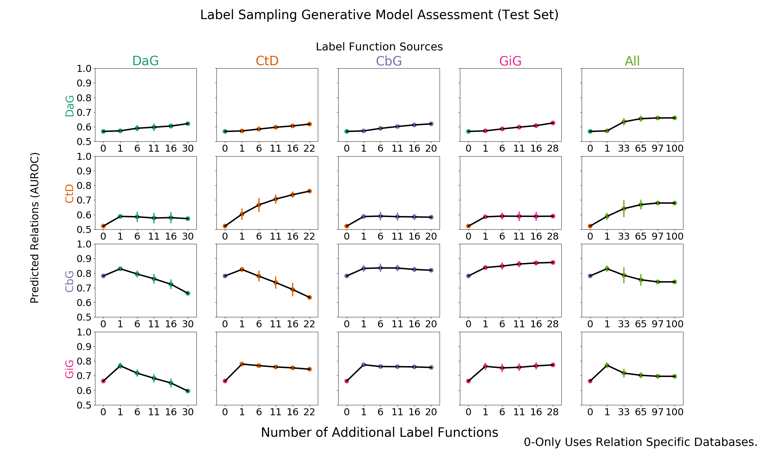 Figure 2: Grid of AUROC scores for each generative model trained on randomly sampled label functions. The rows depict the relationship each model is trying to predict and the columns are the edge type specific sources from which each label function is sampled. The right most column consists of pooling every relationship specific label function and proceeding as above.
