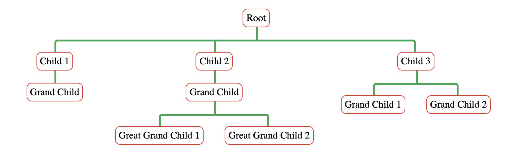 styled tree example