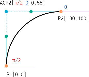angle control point