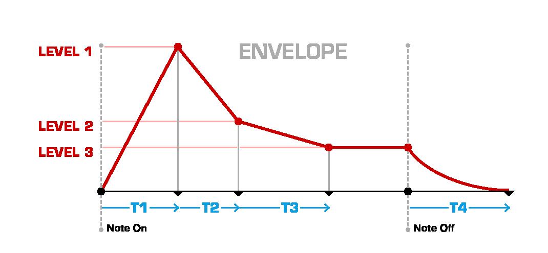 Envelope Diagram from audiorealism.se