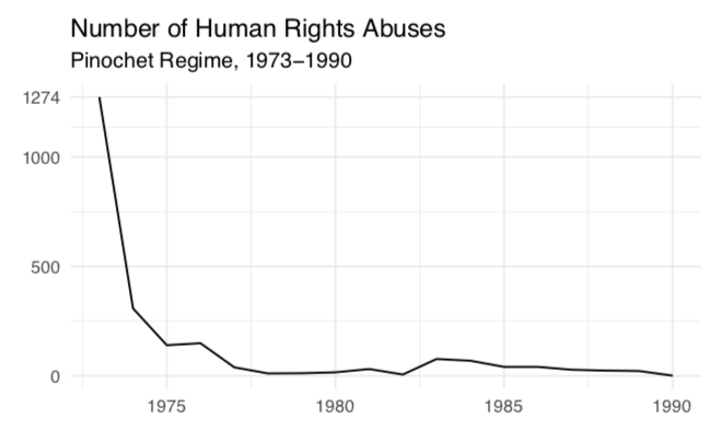 """""""Human rights abuses in the Pinochet regime, 1973-1990"""""""