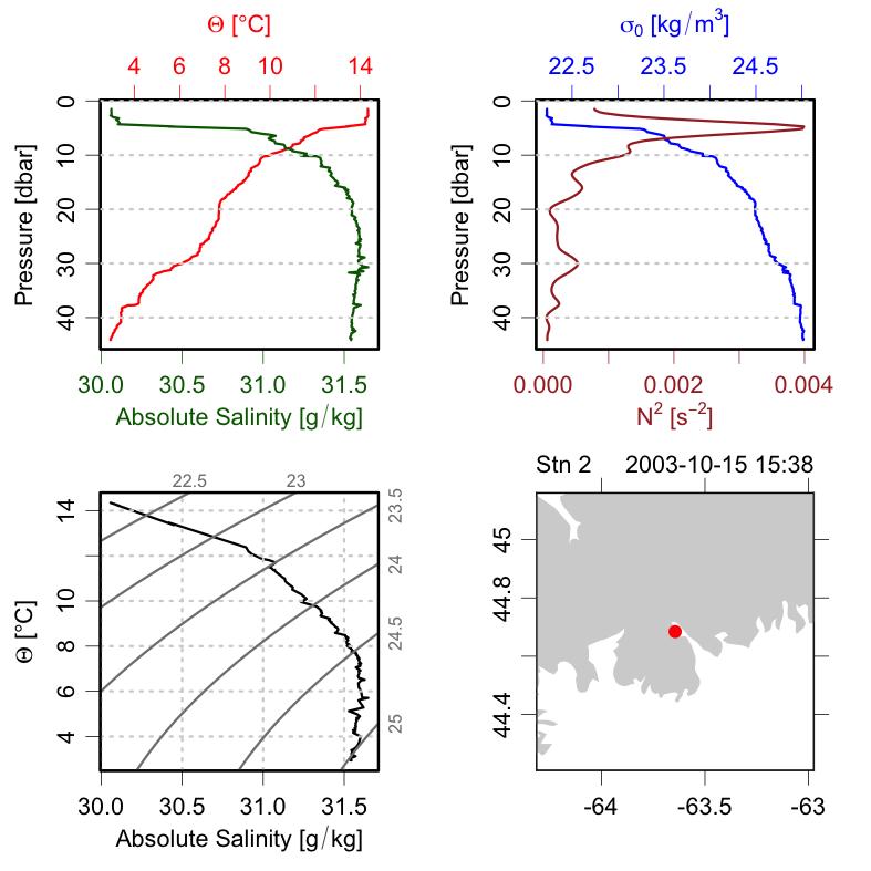 Sample CTD plot.