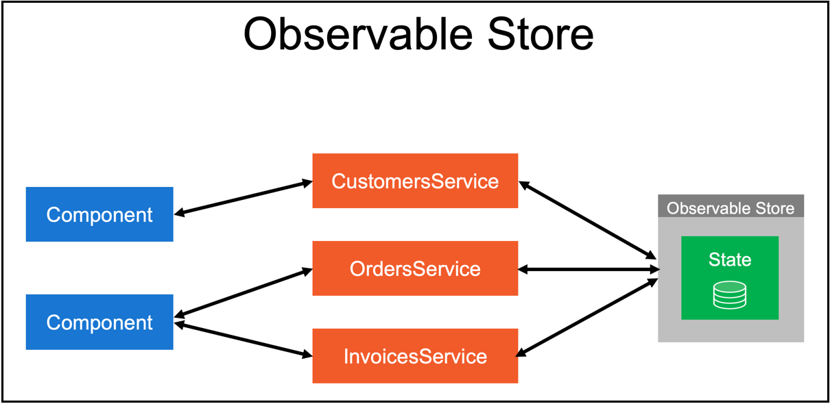 Using Obervable Store