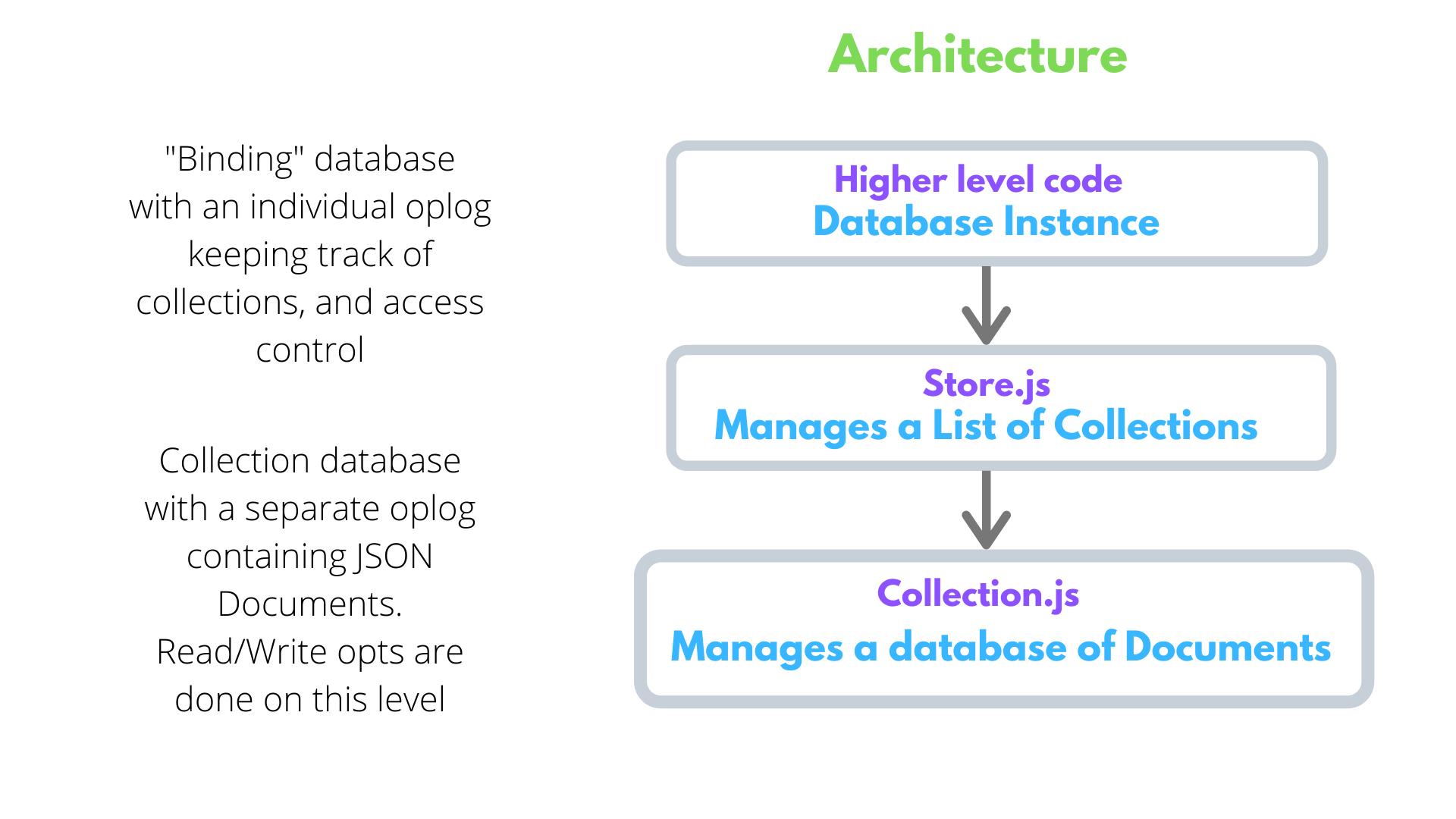 AvionDB Architecture