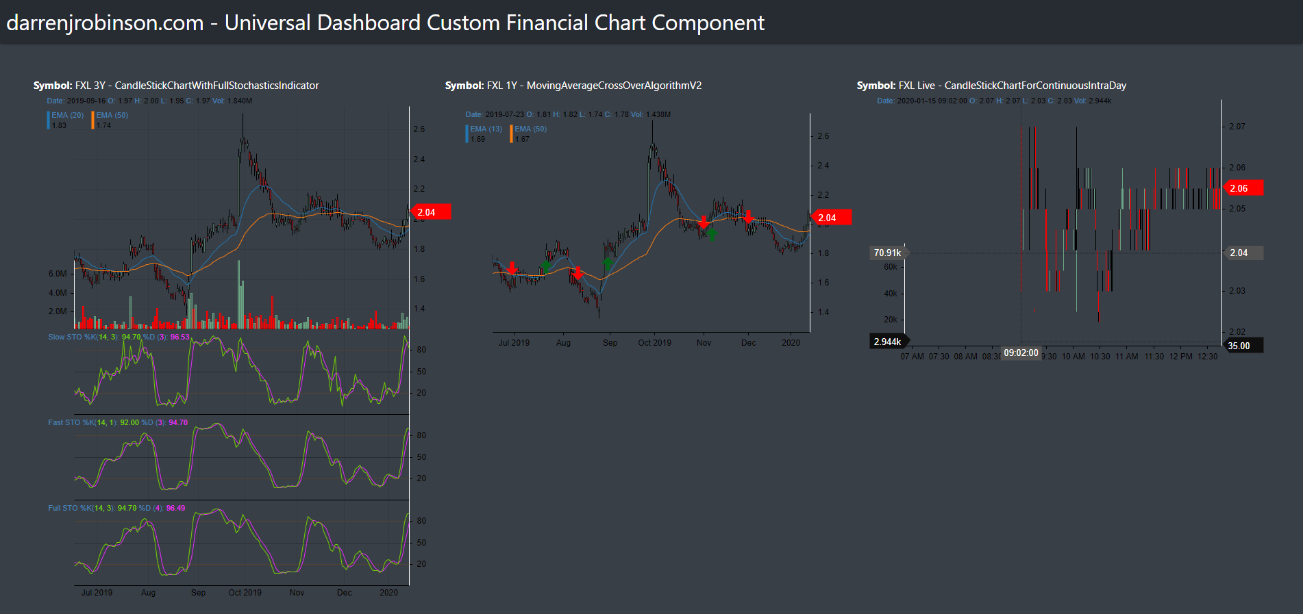 Universal Dashboard Financial Charts