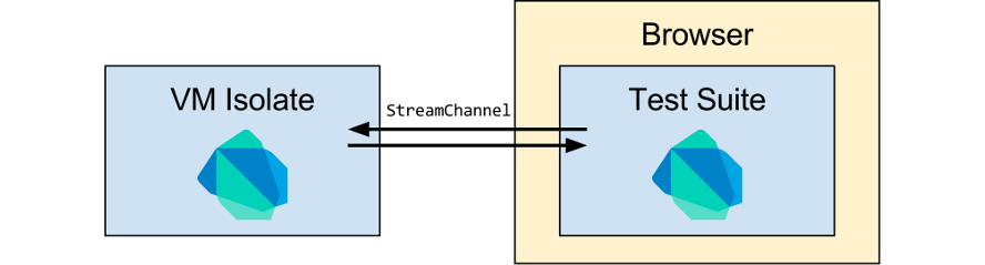 A diagram showing a test in a browser communicating with a Dart VM isolate outside the browser.