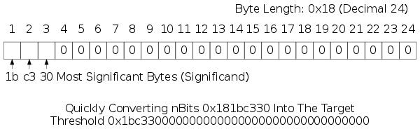 Quickly Converting nBits