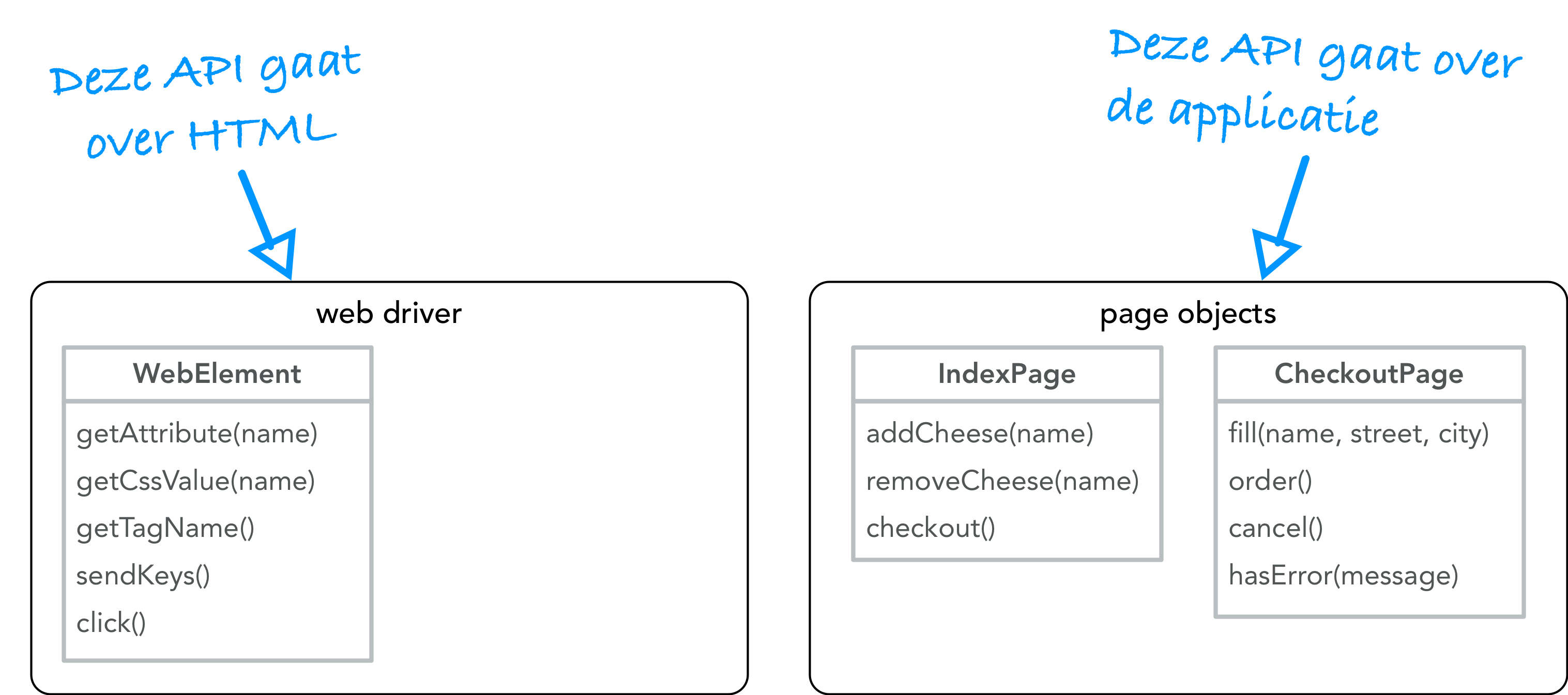 WebDriver API vs Page Objects