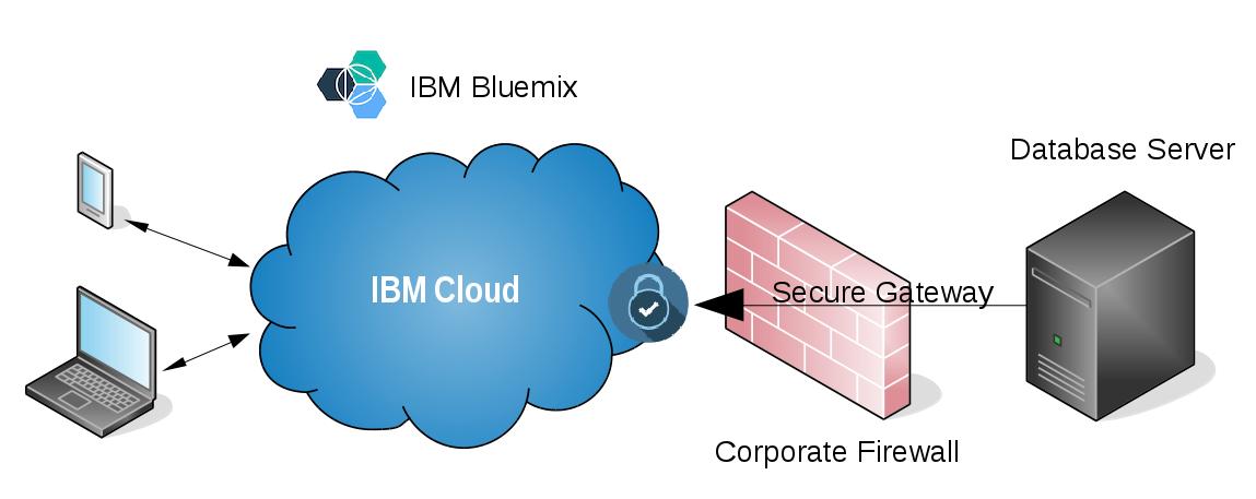 GitHub - IBM-Cloud/Bluemix-onprem-data: Using the secure