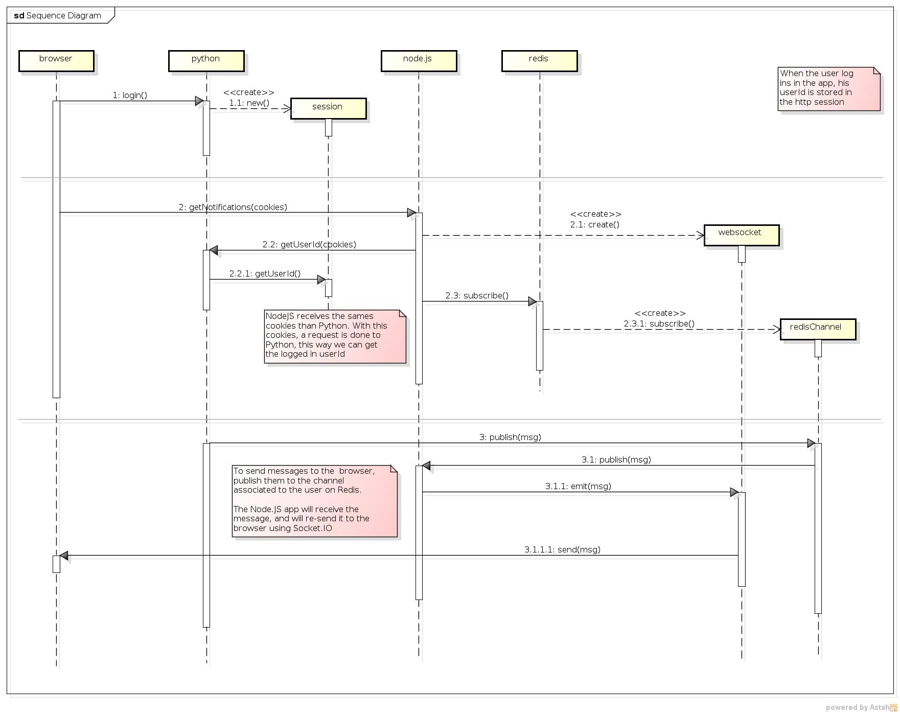 Data Tsunami Nodejs Socketio Redis Python Nginx Simple App To Send Msg 3 Logic Diagram Sequence