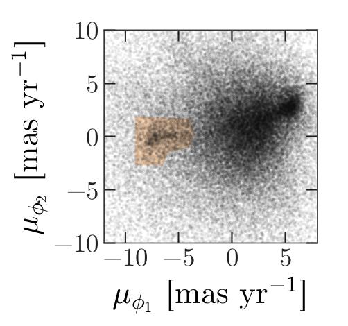 Scatter of proper motion phi1 versus phi2 showing overdensity in negative proper motions of GD-1 stars.