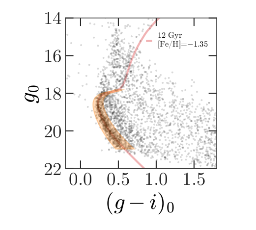 Color-magnitude diagram for the stars selected based on proper motion, from Price-Whelan and Bonaca paper.