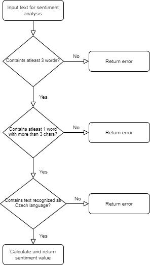 Input text dataflow diagram
