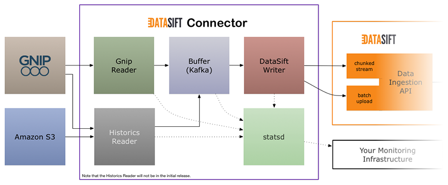 DataSift Connector Design
