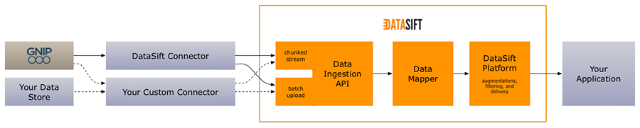 DataSift Data Ingestion API Overview