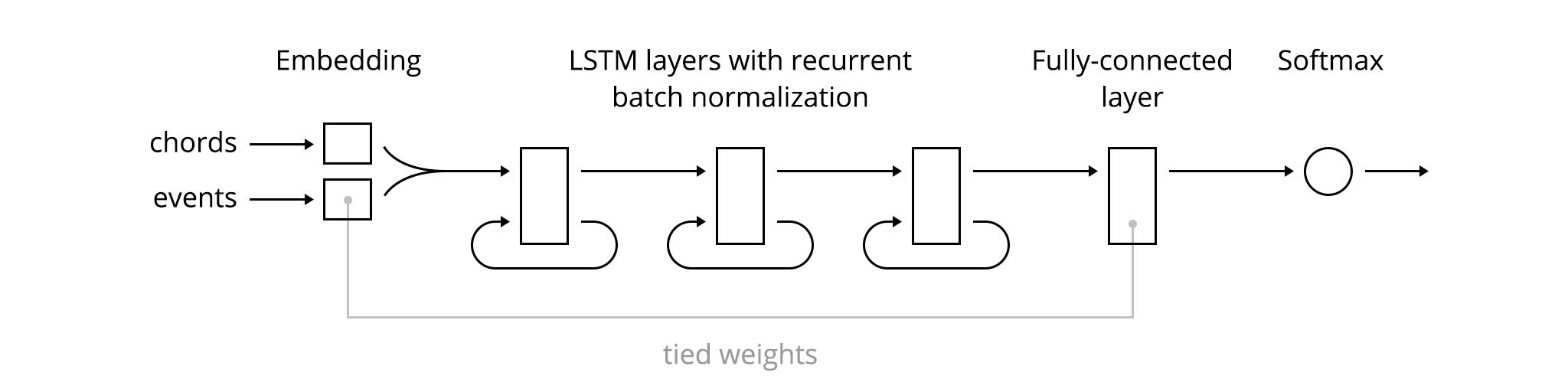Illustration of Note Predictor architecture