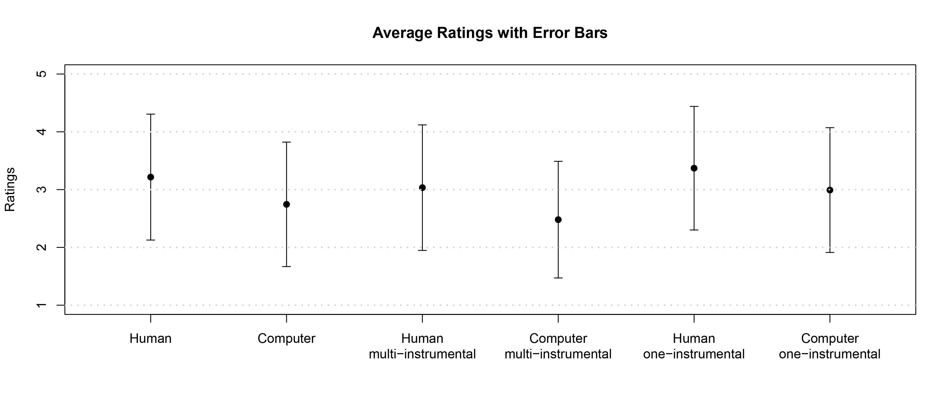 Surcey ratings