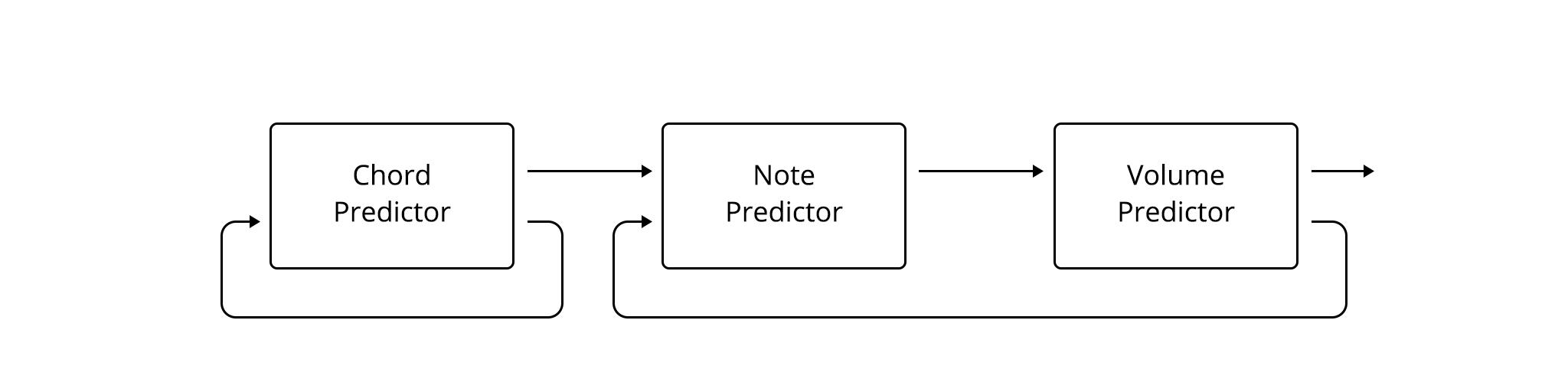 Illustration of the generative model