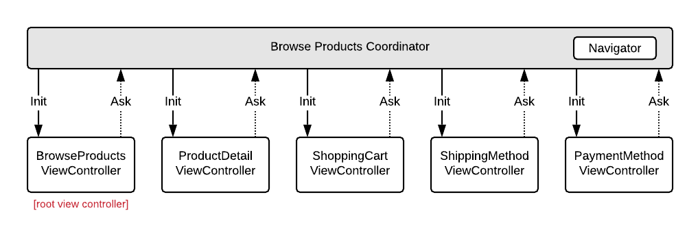 Coordinator example with flattened hierarchy