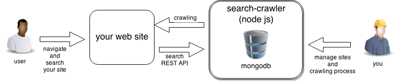 GitHub - davideicardi/search-crawler: Sample web crawler and