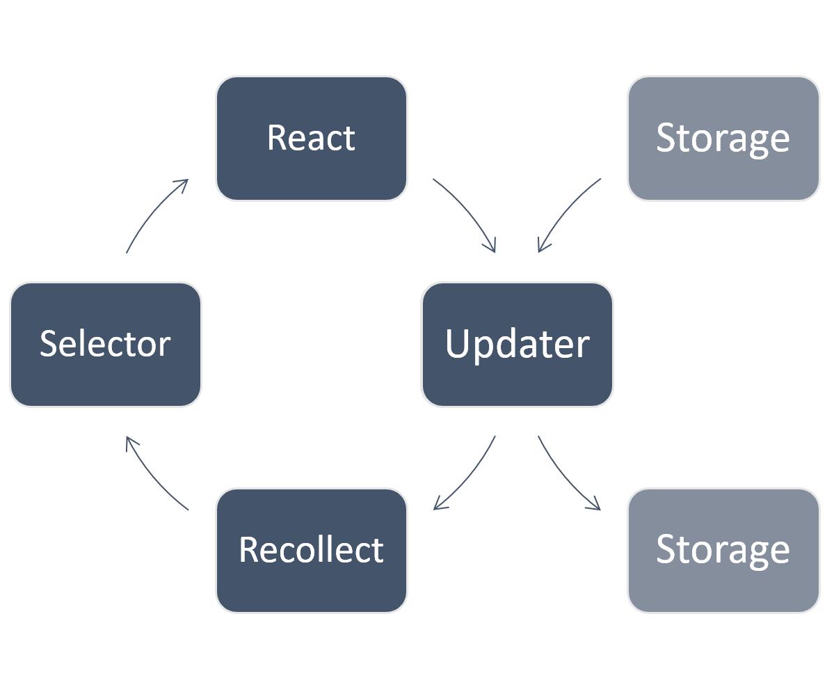 react-recollect - npm