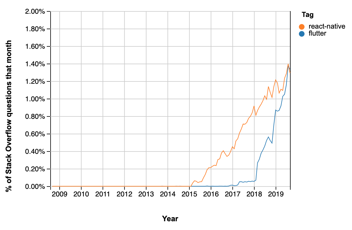 Stack Overflow trends for mobile frameworks