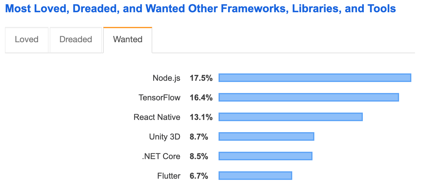 wanted other frameworks