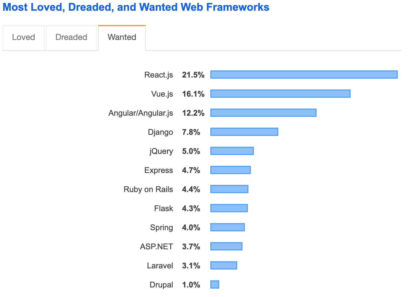 wanted web frameworks