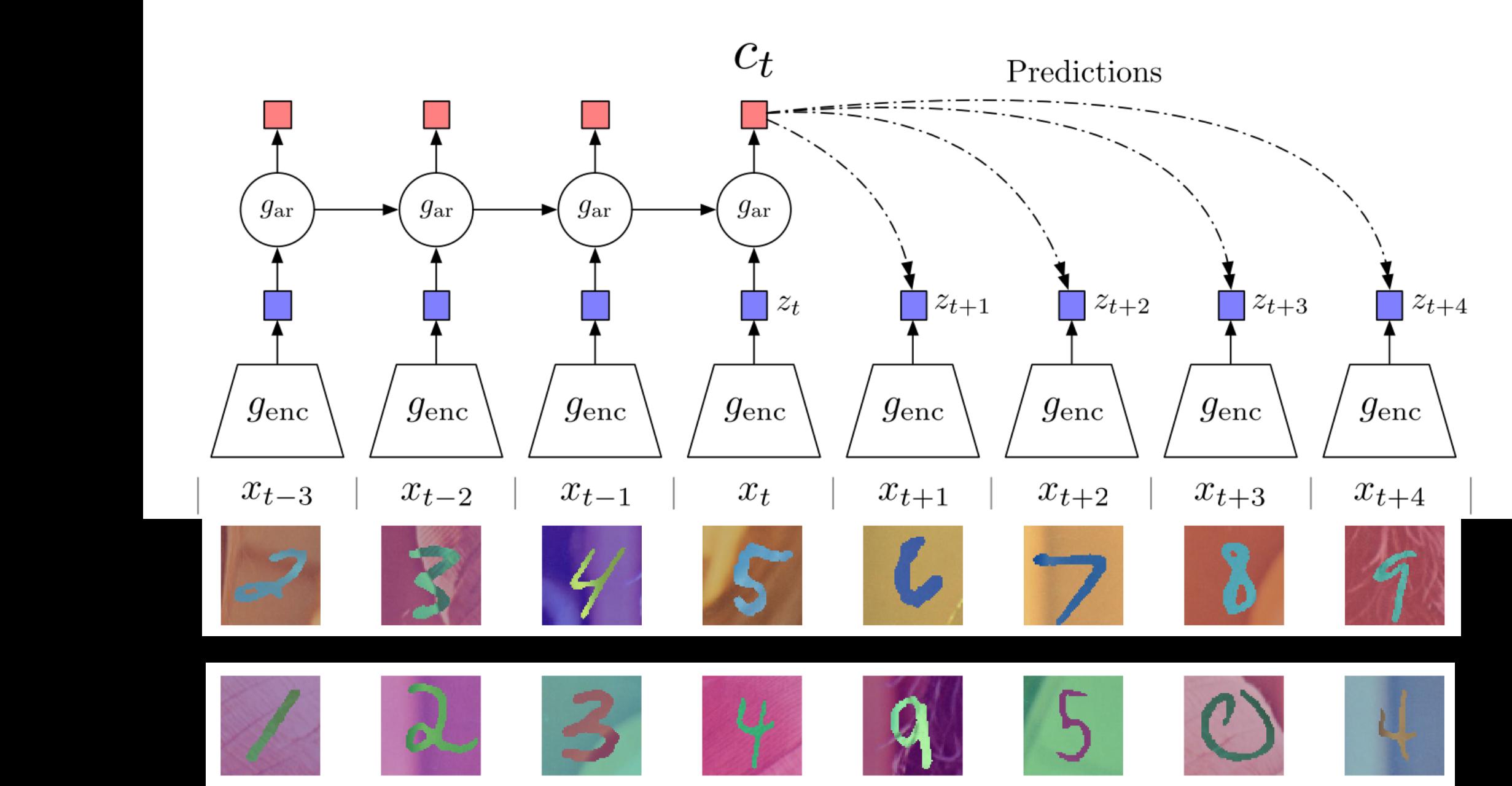 CPC algorithm