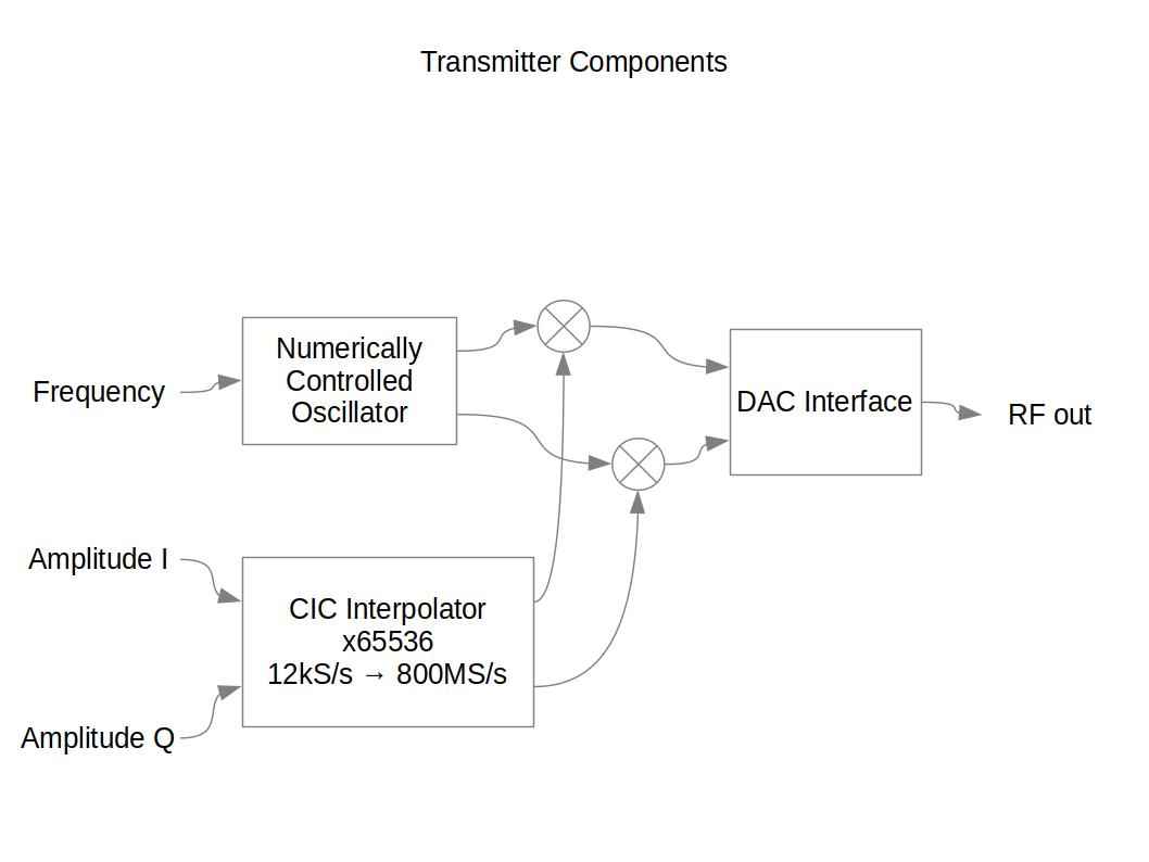 GitHub - dawsonjon/FPGA-TX: FPGA based transmitter