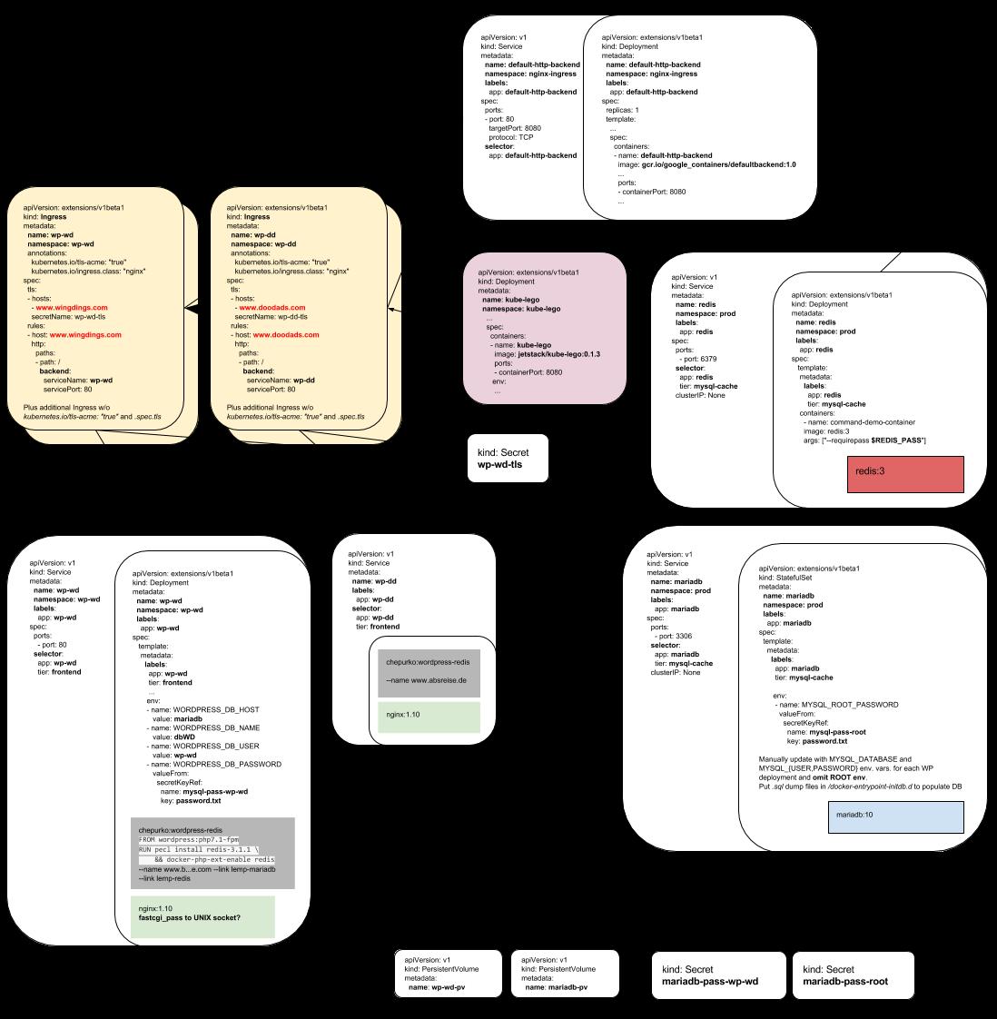 Kubernetes LEMP Stack Architecture