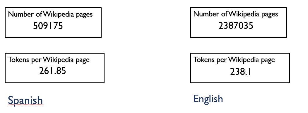tokenCounts1