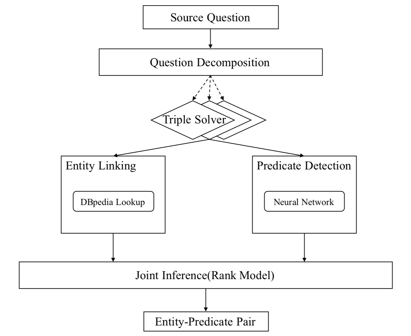 The workflow of the joint inference framework for question answering over linked data.