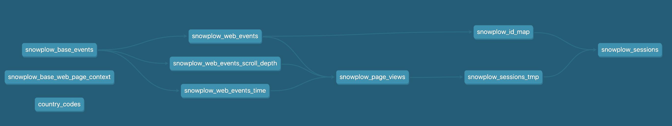 snowplow graph