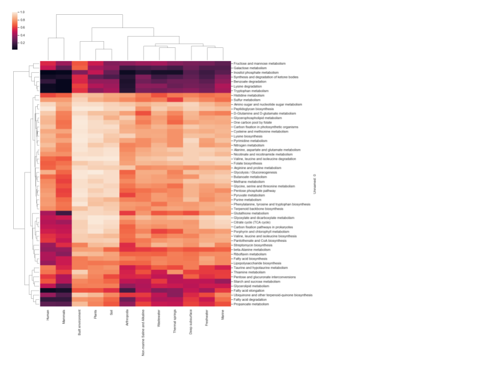 Clustered heatmap of fraction of GEMs in each environment