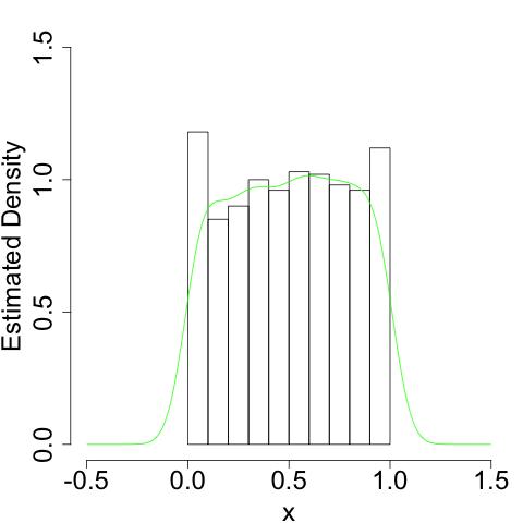 Kernel Density Estimation for Random Variables with Bounded