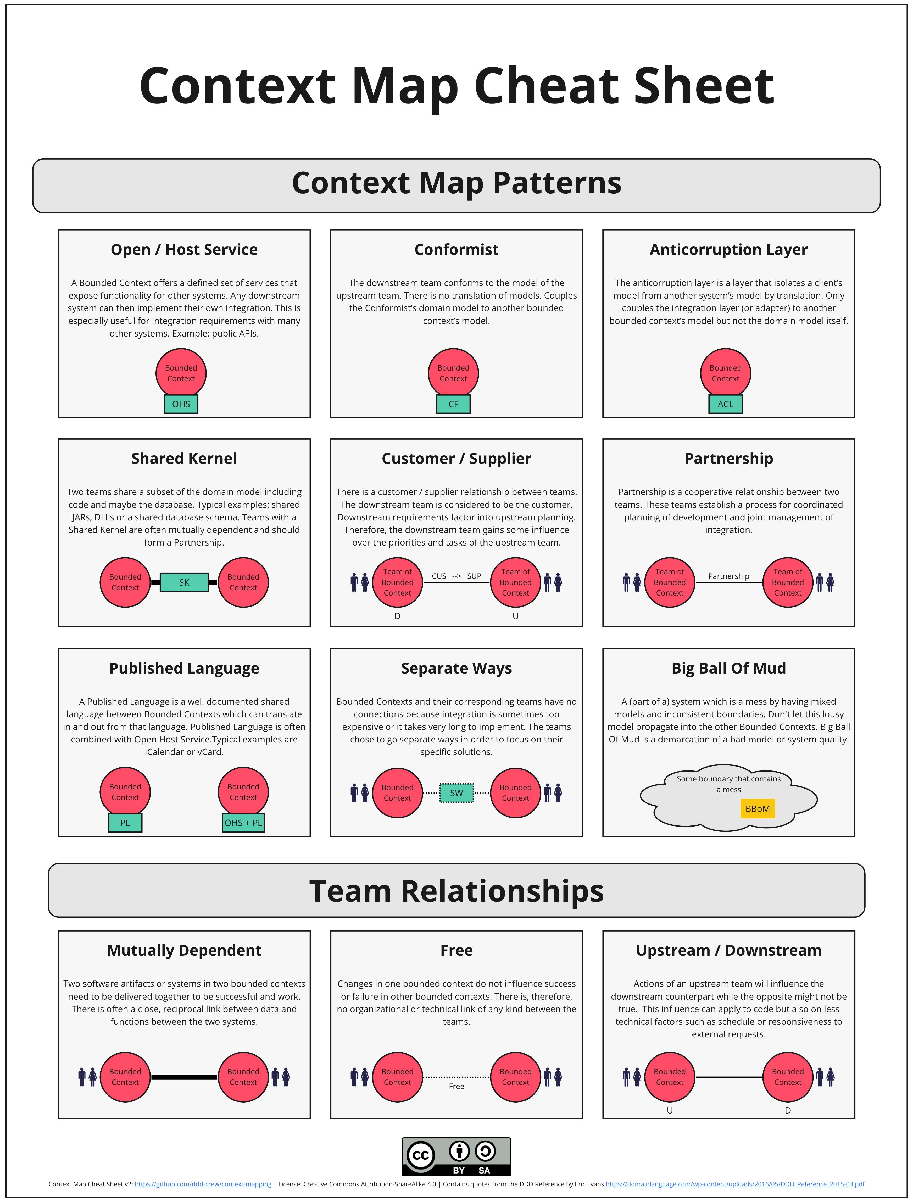 Context Map