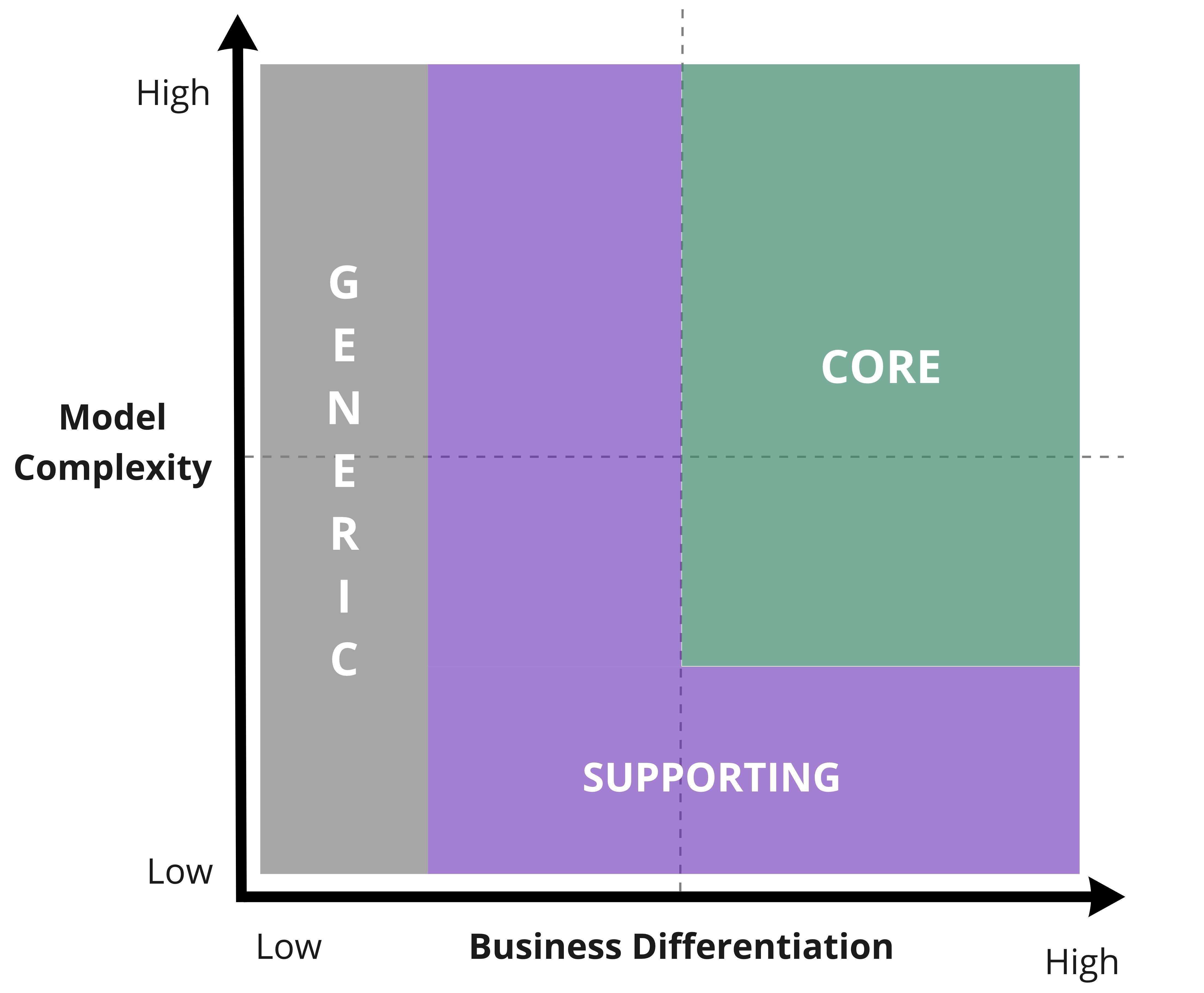 Core Domain Charts