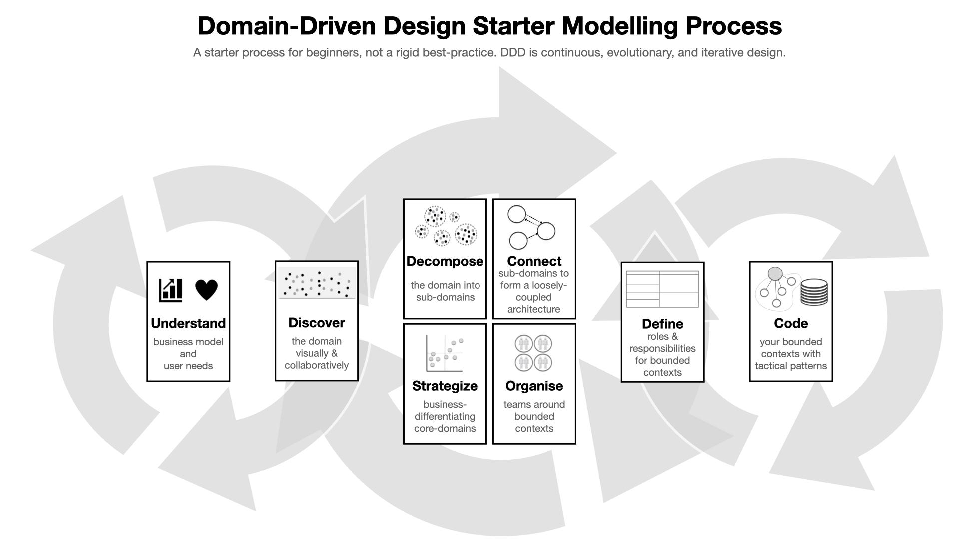 DDD Starter Modelling Process