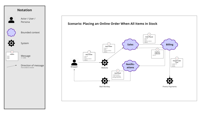 Domain Message Flow Modelling