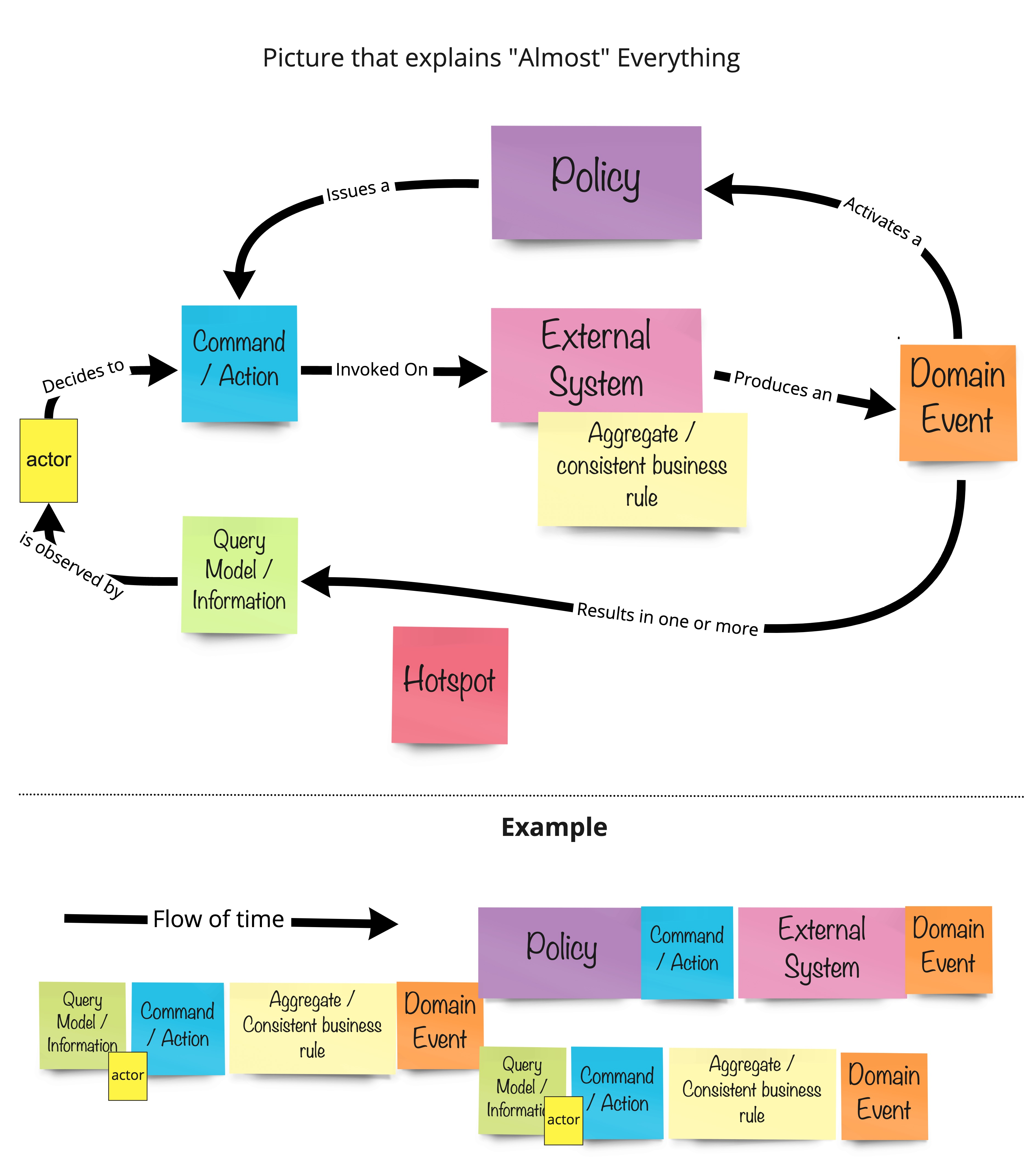 Event Storming Picture