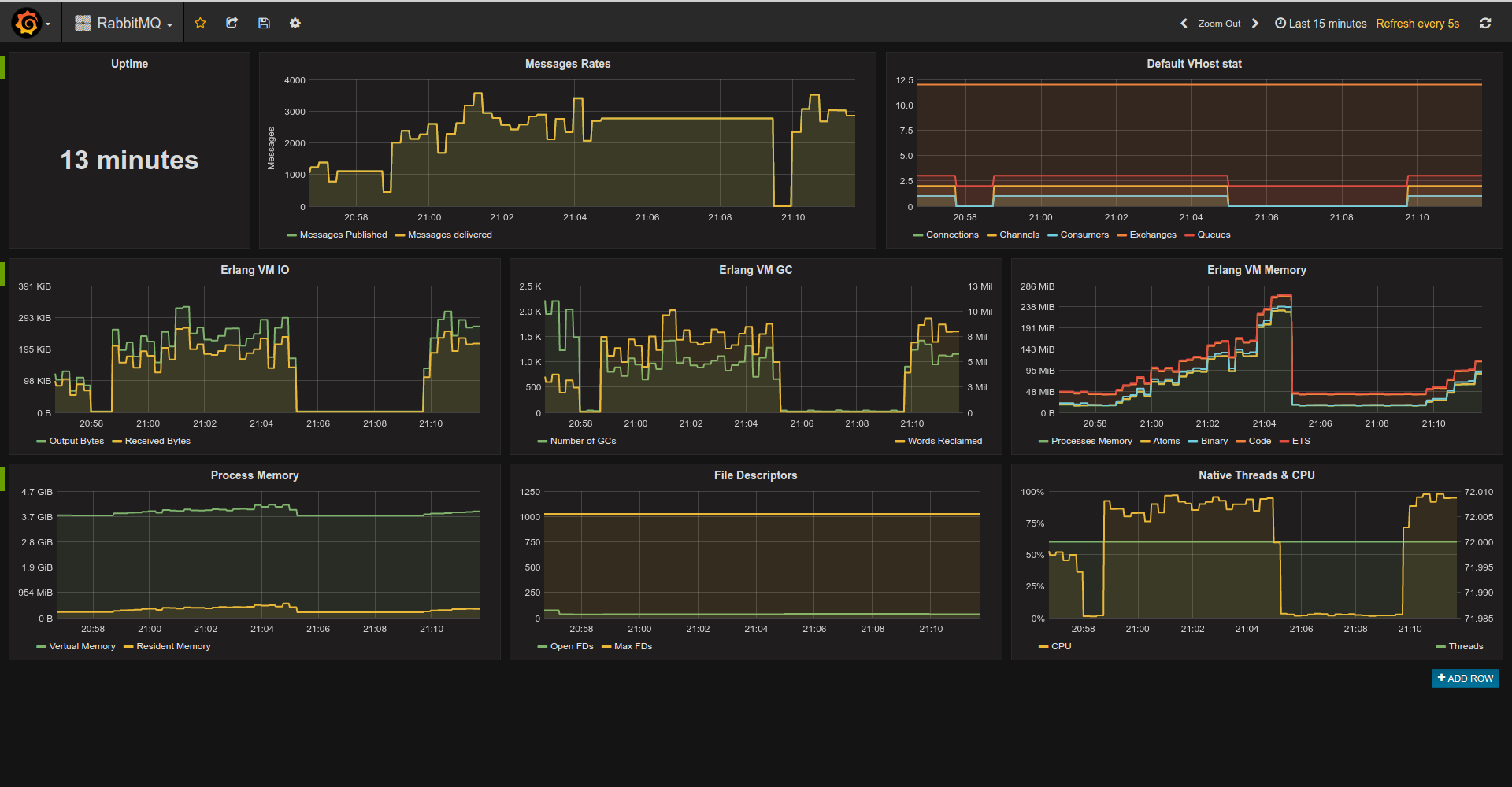 RabbitMQ Dashboard